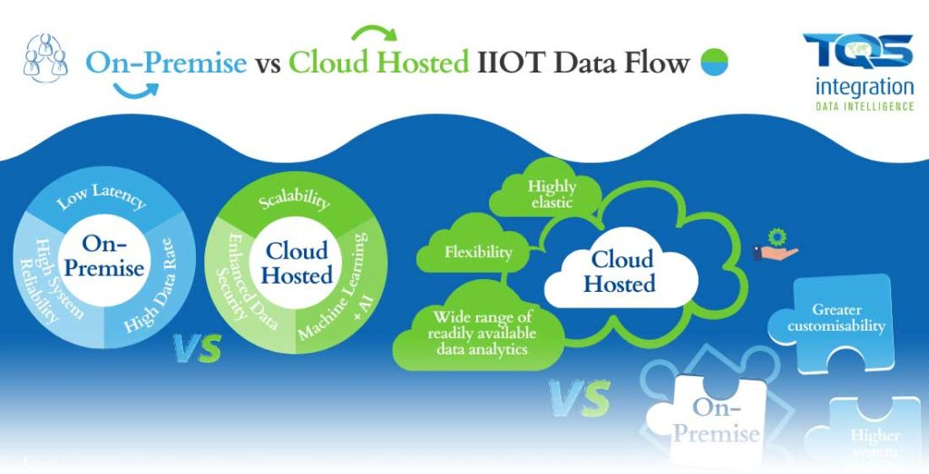 Which is better? On-Premise or Cloud Based Industrial Internet of Things data flow.