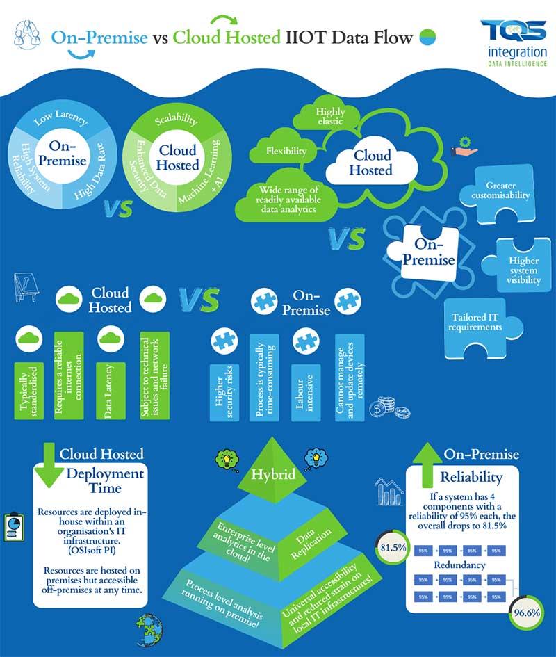 Industrial Internet of Things data flow.
