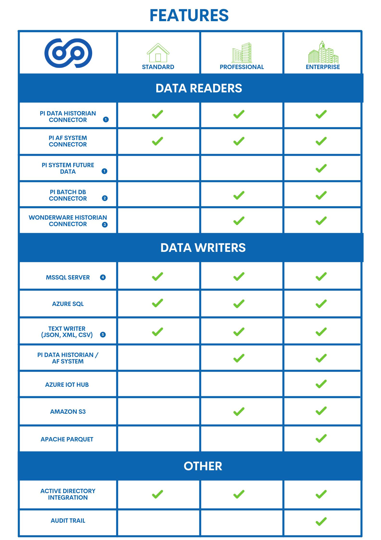 ODIN Features OSI PI data historian
